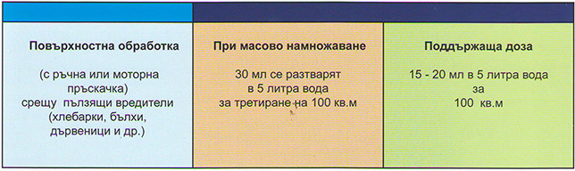 simetrol
